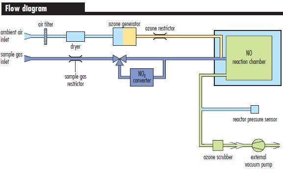 Analizatory CLD serii 60 firmy EcoPhysics