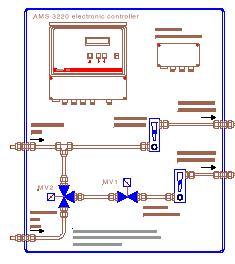 3211-500 sonda cyrkonowa do pomiaru steżenia tlenu firmy AMS