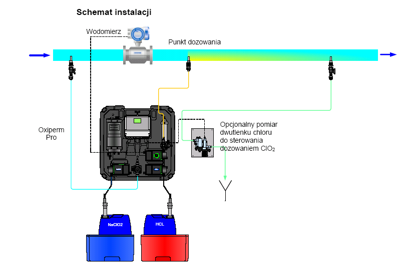 Systemy zwalczania bakterii Legionella. Generator dwutlenku chloru Oxiperm Pro.