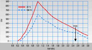Pompa membranowa do zastosowań analitycznych, seria MP® Wersja MP26-H1, ogrzewana do 180 °C