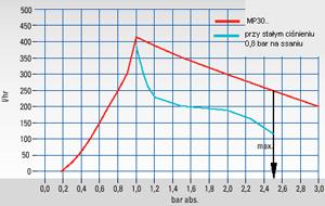 Pompa membranowa do zastosowań analitycznych, seria MP® Wersja MP30, MP30-EX