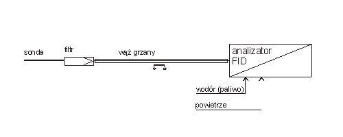 Akcesoria do analizatorów LZO