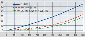 Filtr ogrzewany elektrycznie Typ FSS-…/H350 z wbudowanym termostatem, maks. 350 °C