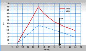 Pompa membranowa do zastosowań analitycznych, seria MP® Wersja MP06, MP12
